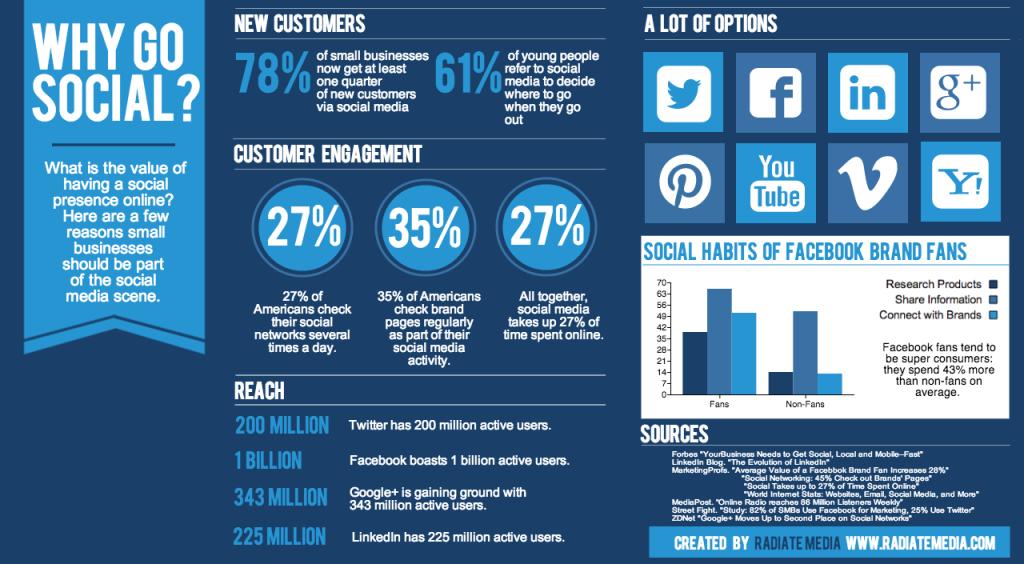 Orange County social media marketing